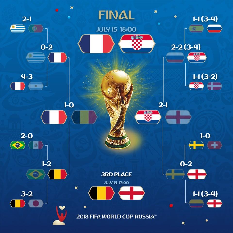 France-Croatie : Qui remportera la finale de la coupe du monde 2018 ?